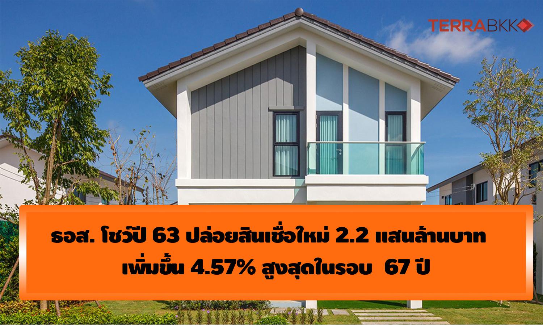 ธอส. เผยผลงานปี 63 ปล่อยสินเชื่อใหม่ 2.2 แสนล้านบาท ทำให้คนไทยมีบ้านสูงสุดในรอบ  67 ปี