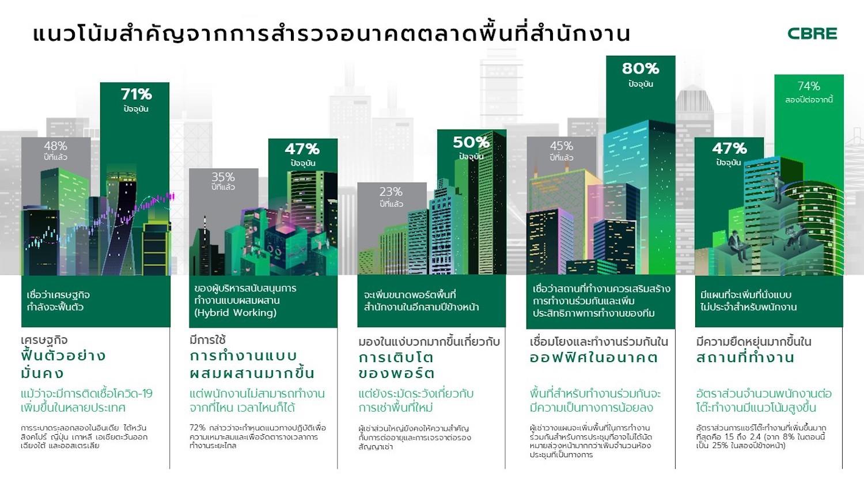 ความต้องการ พื้นที่สำนักงาน ในไทย ยังคงมีอยู่ ขณะที่ผู้เช่าพื้นที่สำนักงานในเอเชียแปซิฟิกสนใจขยายพื้นที่ในระยะยาวมากขึ้น
