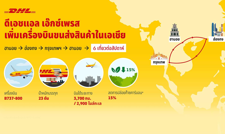ดีเอชแอล เอ๊กซ์เพรสเพิ่มเครื่องบินขนส่งสินค้าในเอเชีย เชื่อมต่อกรุงเทพฯ ฮานอย ฮ่องกง หนุนการเติบโต