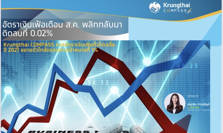 Krungthai Compass : อัตราเงินเฟ้อเดือน ส.ค. พลิกกลับมาติดลบที่ 0.02%