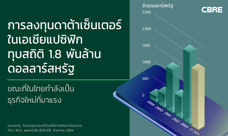 การลงทุนดาต้าเซ็นเตอร์ในเอเชียแปซิฟิกทุบสถิติ 1.8 พันล้านดอลลาร์สหรัฐ
