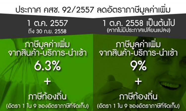 คสช.ลดภาษีมูลค่าเพิ่มเหลือ 6.3% 1 ต.ค.57 ก่อนเพิ่มเป็น 9% 1 ต.ค.58