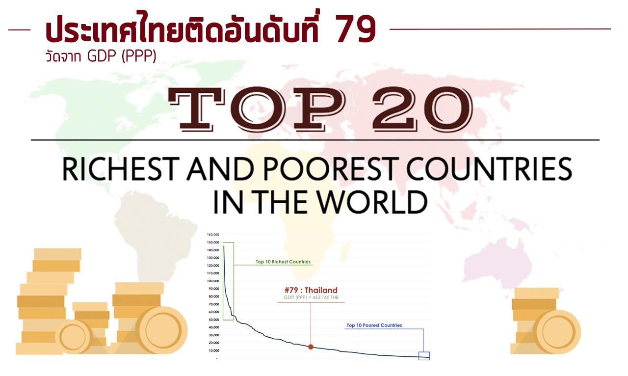 20 ประเทศที่ร่ำรวยที่สุดและยากจนที่สุดจาก GDP (PPP)