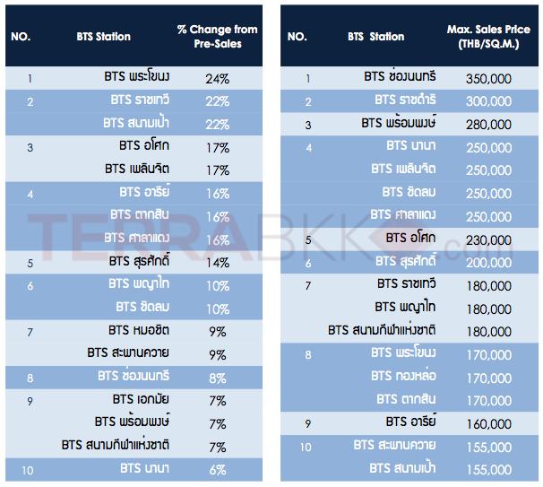 Price_BTS_2