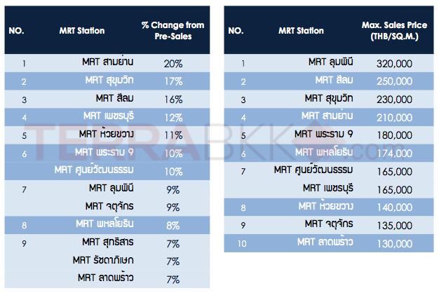 Price_MRT_2