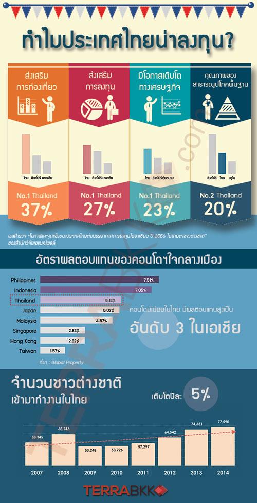 investment_thai