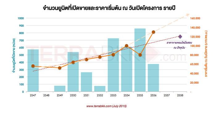 graph_prakhanong