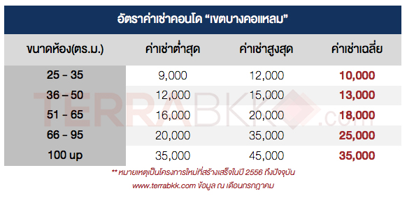 Bangkorlame-rent
