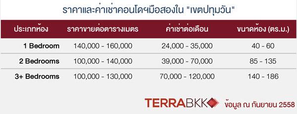 Condo-Price-Phatumwan