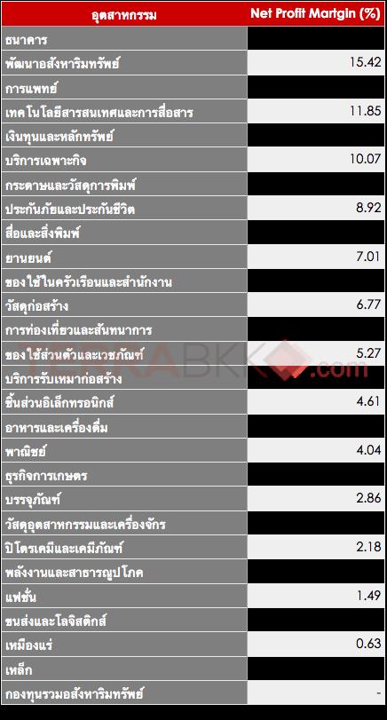 อันดับส่วนแบ่งตลาดอุตสาหกรรมไทย
