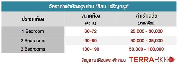 Price-Chareonkrung