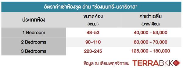 price-Chongnonsri