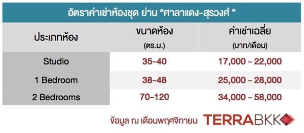 price-Saladaeng