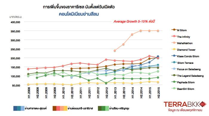 price-growth-Silom
