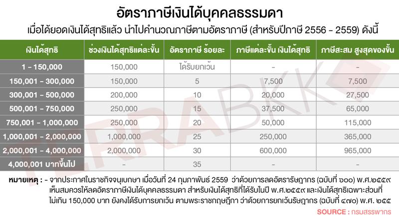 ตารางคำนวณภาษี 2558