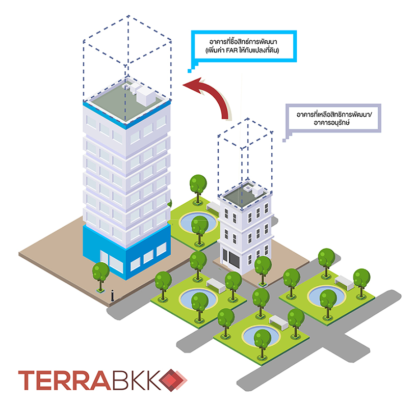 TDR, การโอนสิทธิพัฒนาพื้นที่ , ผังเมืองใหม่รองรับรถไฟฟ้า, รถไฟฟ้า, ผังเมือง, การพัฒนาเมือง